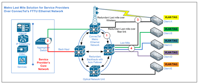 How Ethernet First Mile can reduce leased line costs OneStopClick